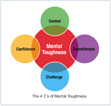Components Of Mental Toughness