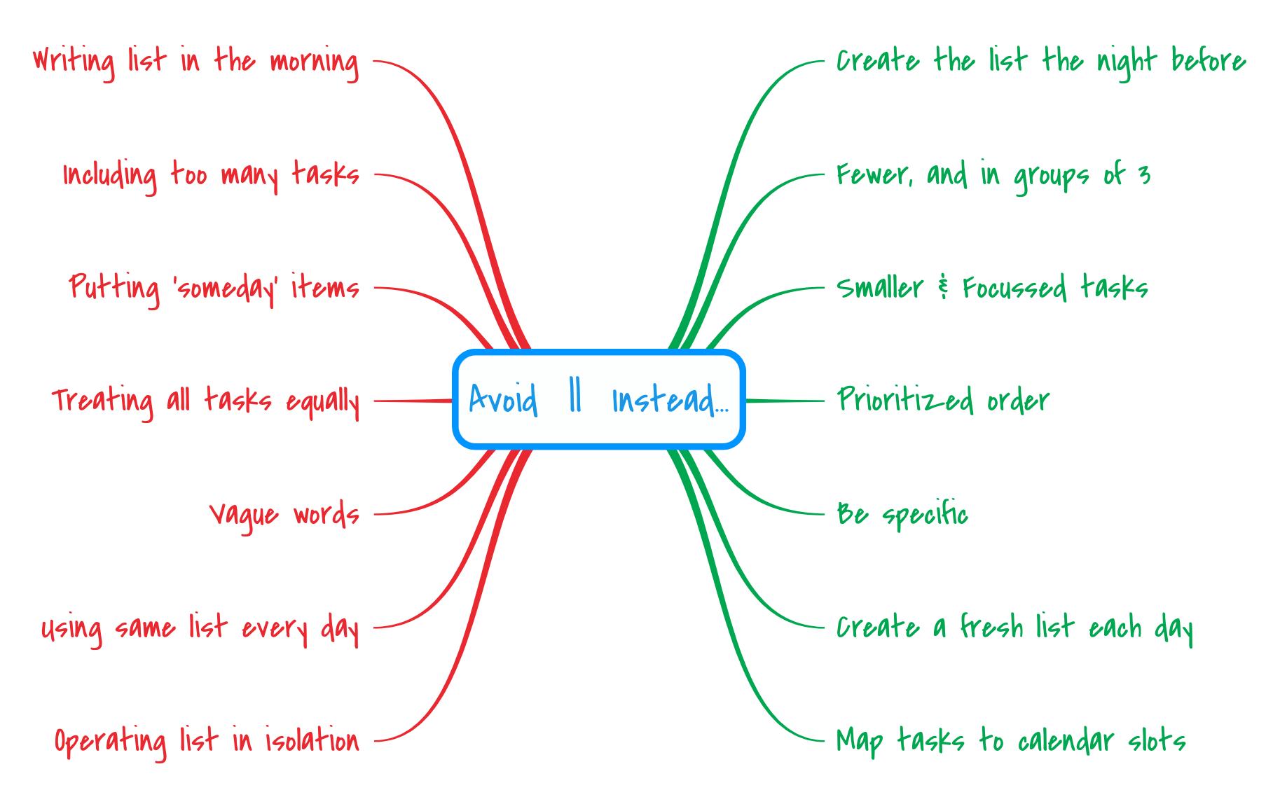 Summary of all the key ideas