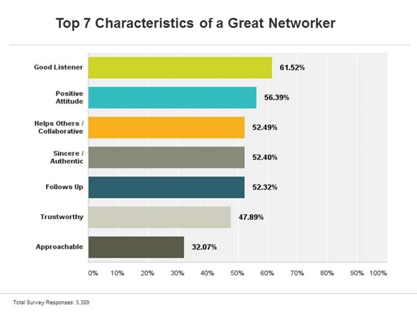 Top Characteristics of a Great Networker